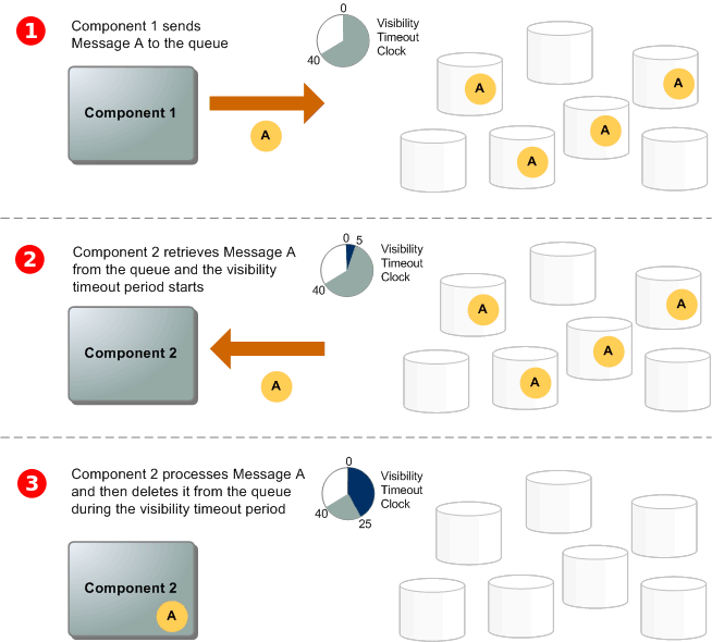 sqs message lifecycle diagram