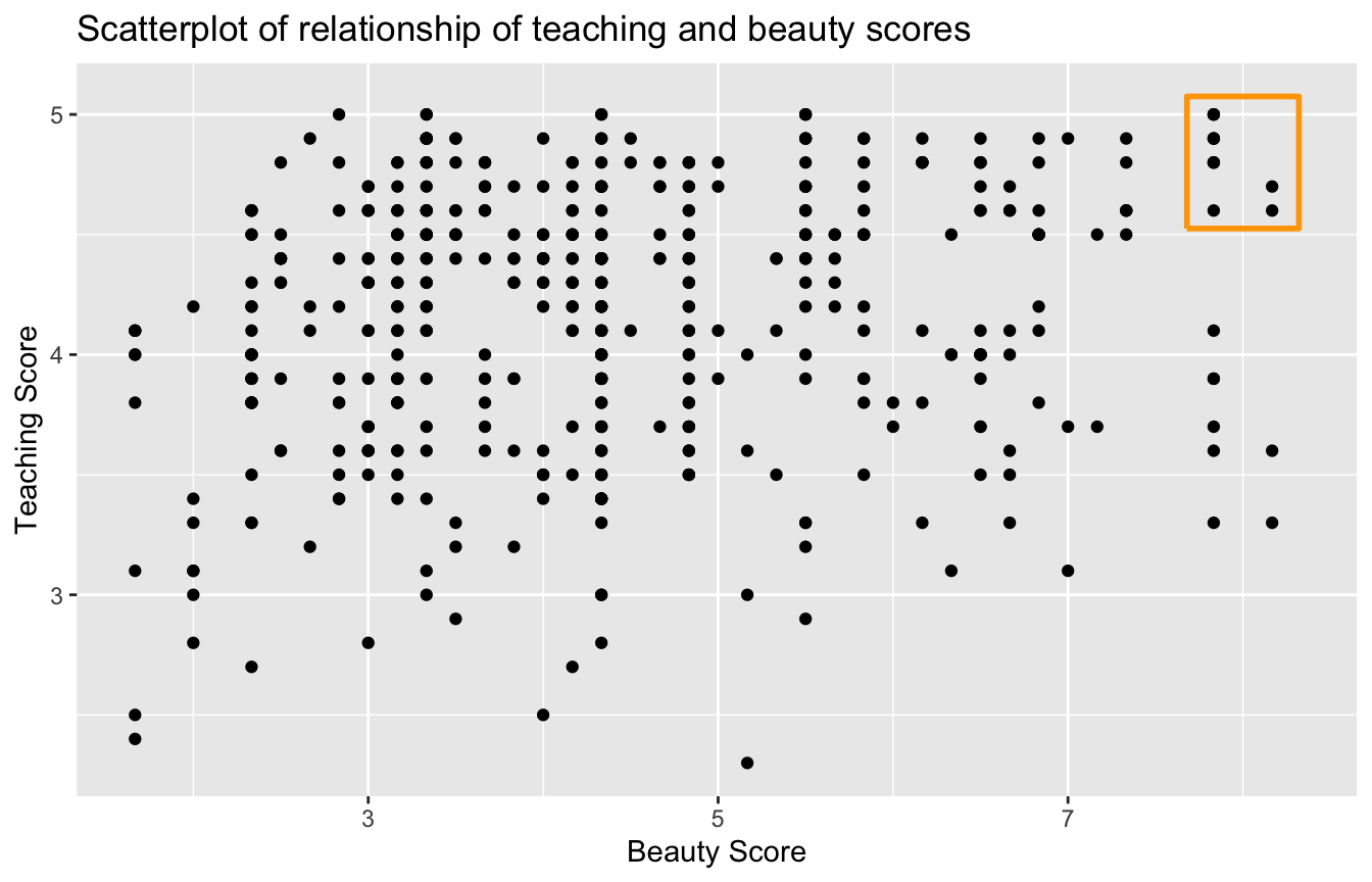 Instructor evaluation scores at UT Austin.