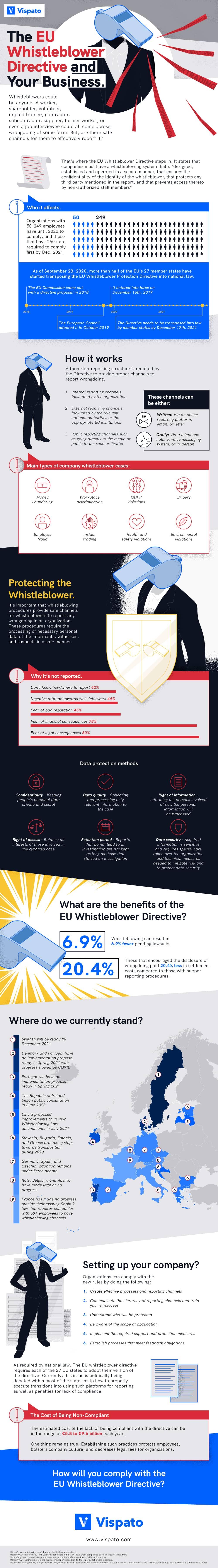 Infografik EU Hinweisgeber-Richtlinie