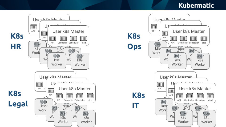 One Kubernetes cluster can quickly turn into Kube sprawl.