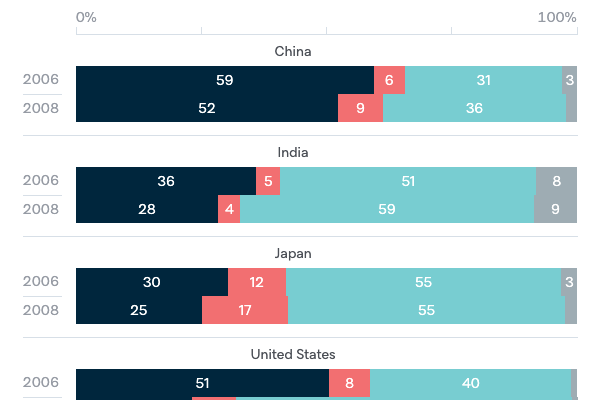 Australia's bilateral relationships - Lowy Institute Poll 2020