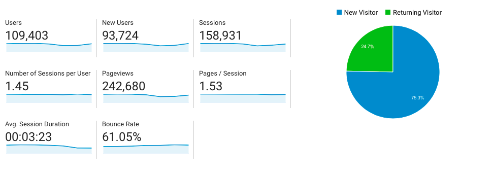 A screenshot taken from Google Analytics, showing descriptive analytics for a website