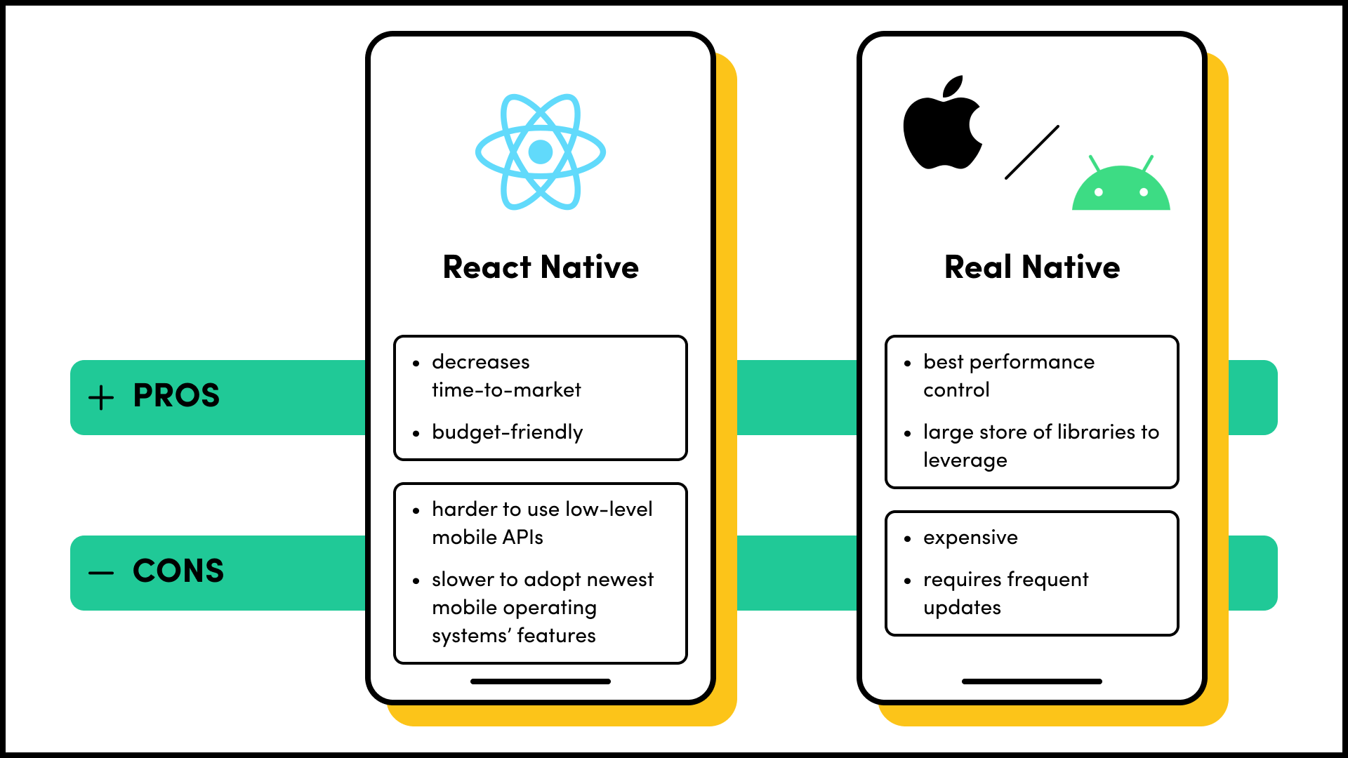 React Native vs Real Native comparison, pros and cons