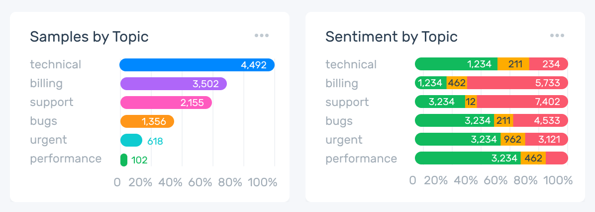 Two horizontal bar graphs titled 'Samples by Topic' and 'Sentiment by Topic'. 'Samples by Topic' measures six categories in order from greatest to fewest numerically. They are 'technical' with 4,492 instances at 100% samples, 'billing' with 3,502 instances at between 60 and 80%,, 'support' with '2,155' instances at 60%, 'bugs' at 1,356 instances at near 40%, 'urgent' with 618 instances at approximately between 10 and 15%, and 'performance' at 102 instances at close to 0%.