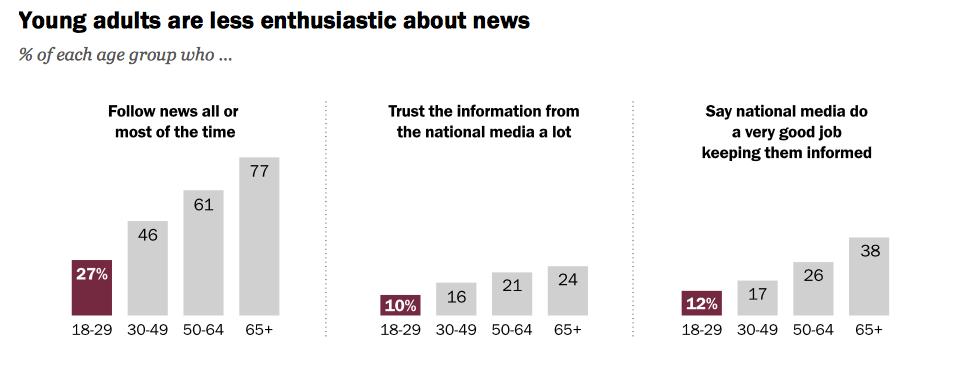 Pew news media study