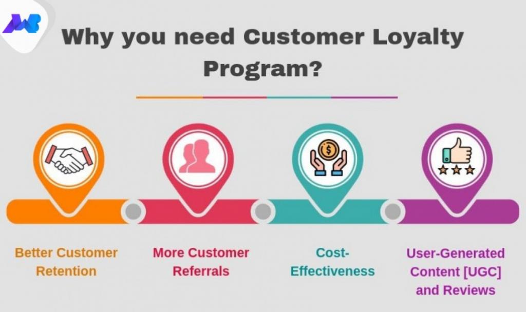 Need for loyalty program statistics