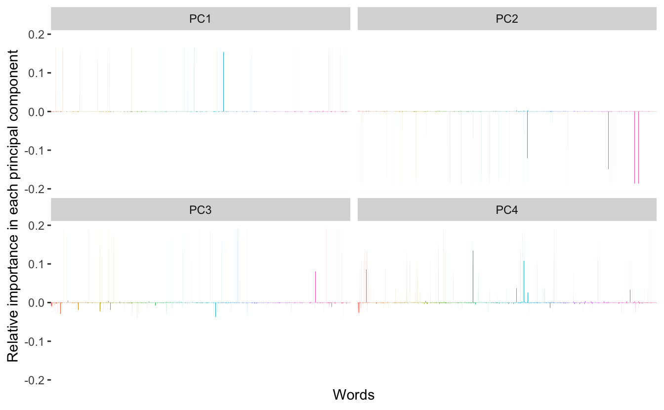 Using PCA for word embedding in R