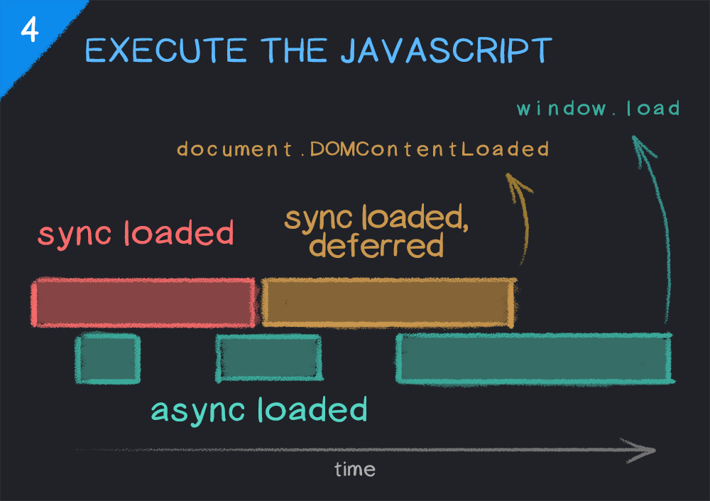 Timeline of executing JavaScript in a web browser