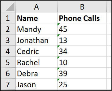 """An Excel spreadsheet containing two columns of data, one for """"name"""" and one for """"number of phone calls."""" There is a small green triangle in the top left corner of the cells beneath the """"phone calls"""" column."""