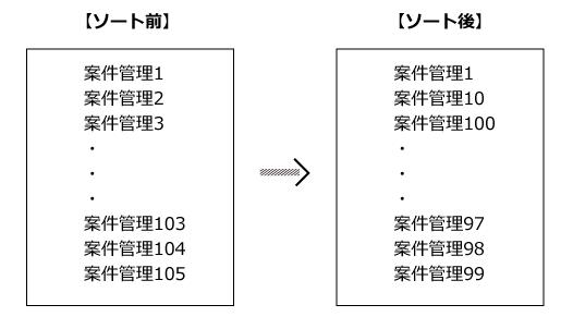 自動採番のソート例の画像