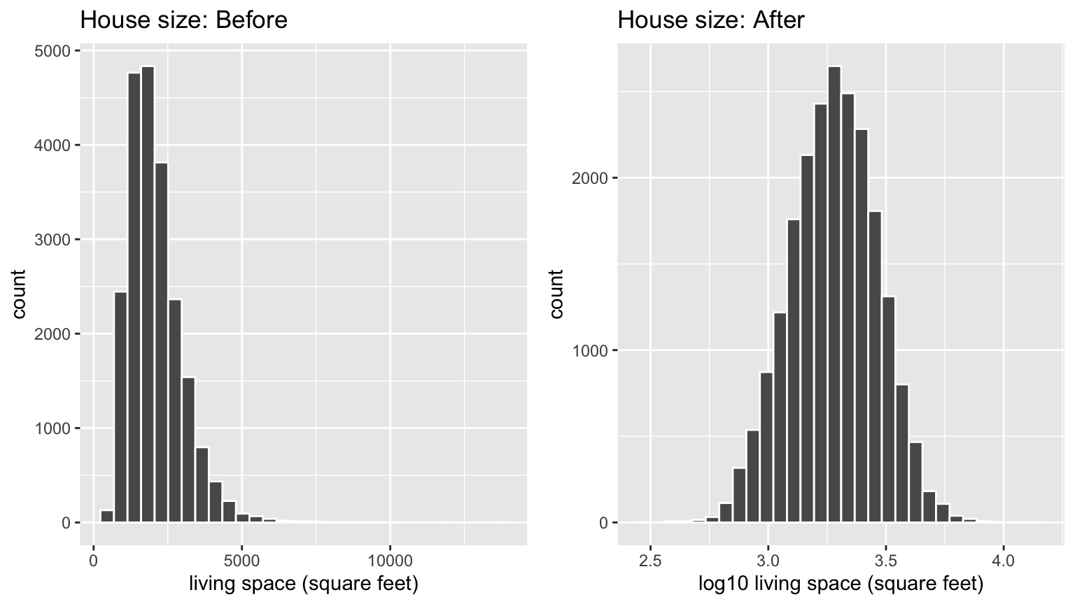 House size before and after log10-transformation