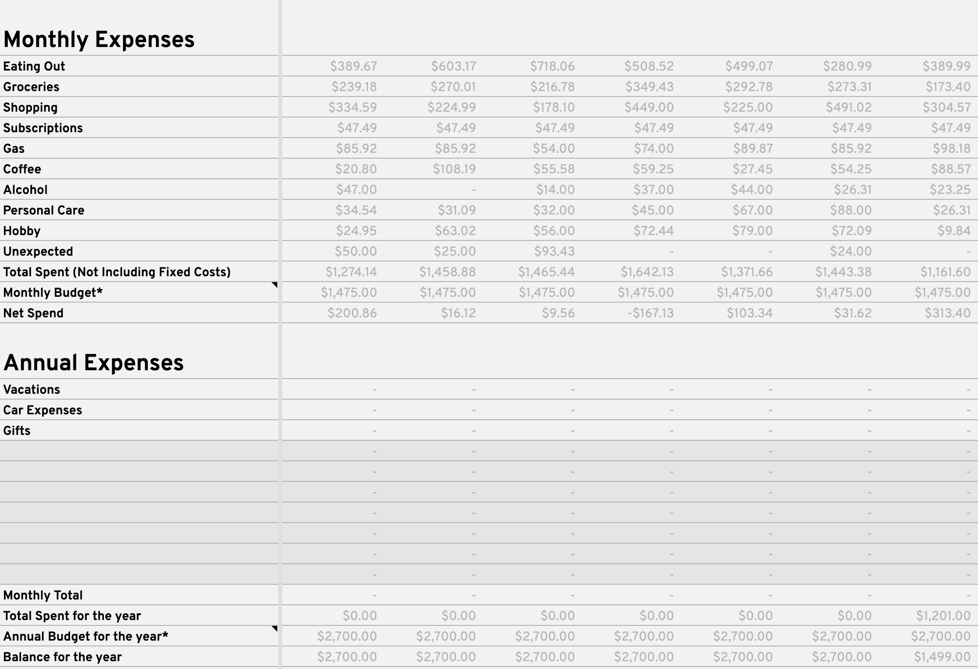 Example of the Monthly and Annual Expenses secions with sample data on the Balance Sheet tab.