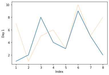 alpha on two plots in seaborn
