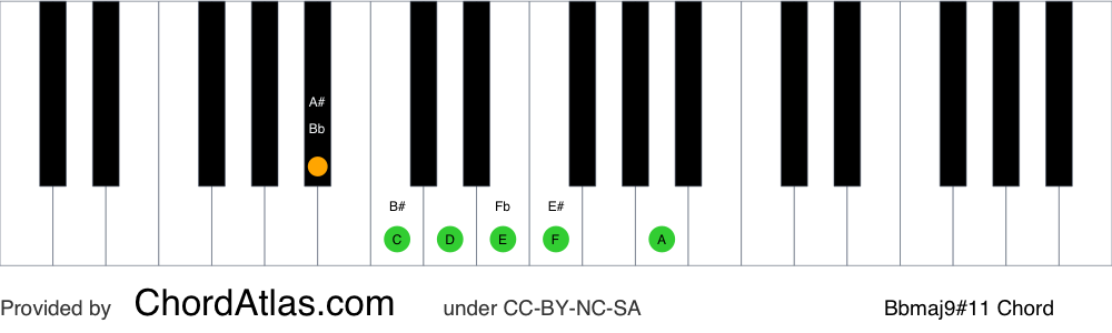 Piano chord chart for the B flat major sharp eleventh (lydian) chord (Bbmaj9#11). The notes Bb, D, F, A, C and E are highlighted.