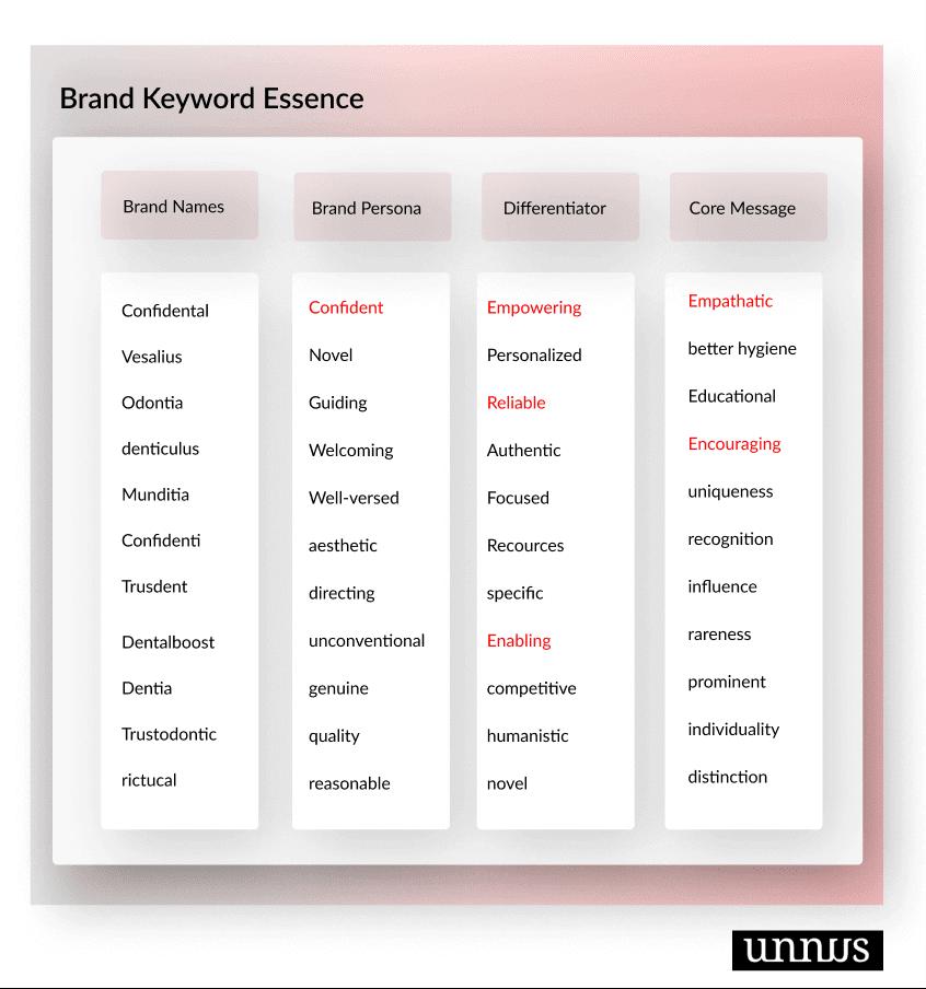 Brand Keyword Disbandment Exercise