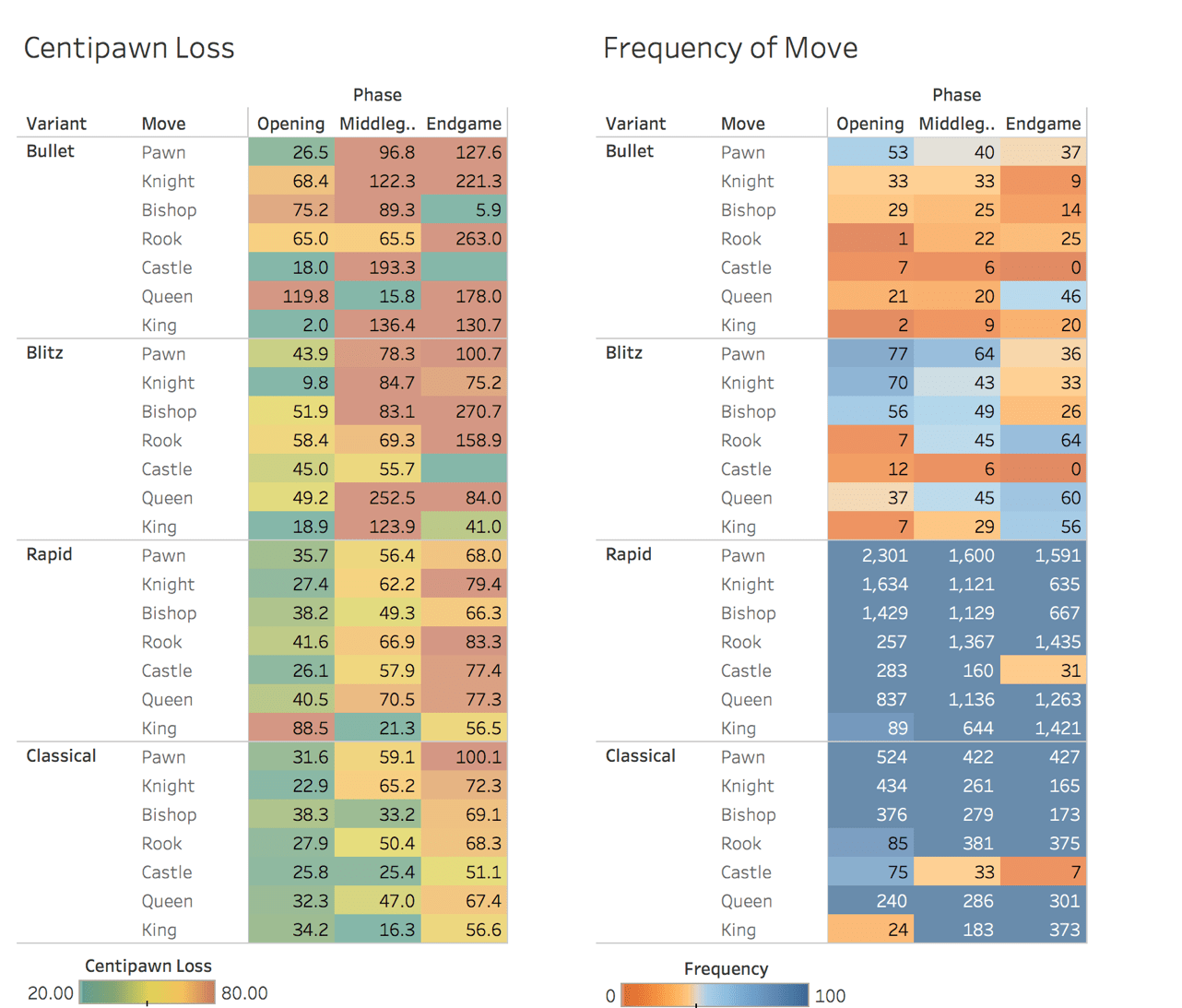 Centipawn loss by variant by game phase by piece