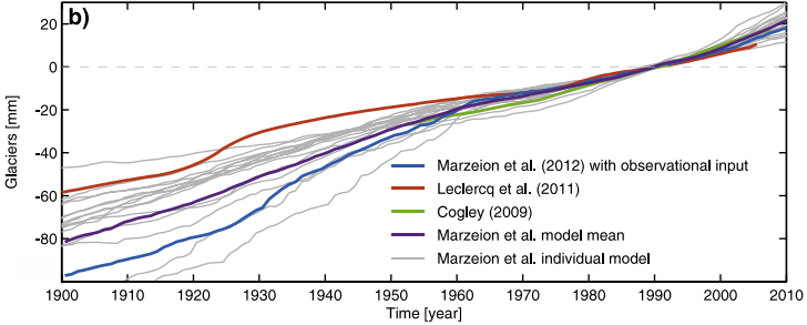 Figure 2: Blue is the modelled glacier contribution used to close the budget in Church et al. (2013), and red is a data based estimate. Clearly the chosen model has a much larger contribution than data suggests.