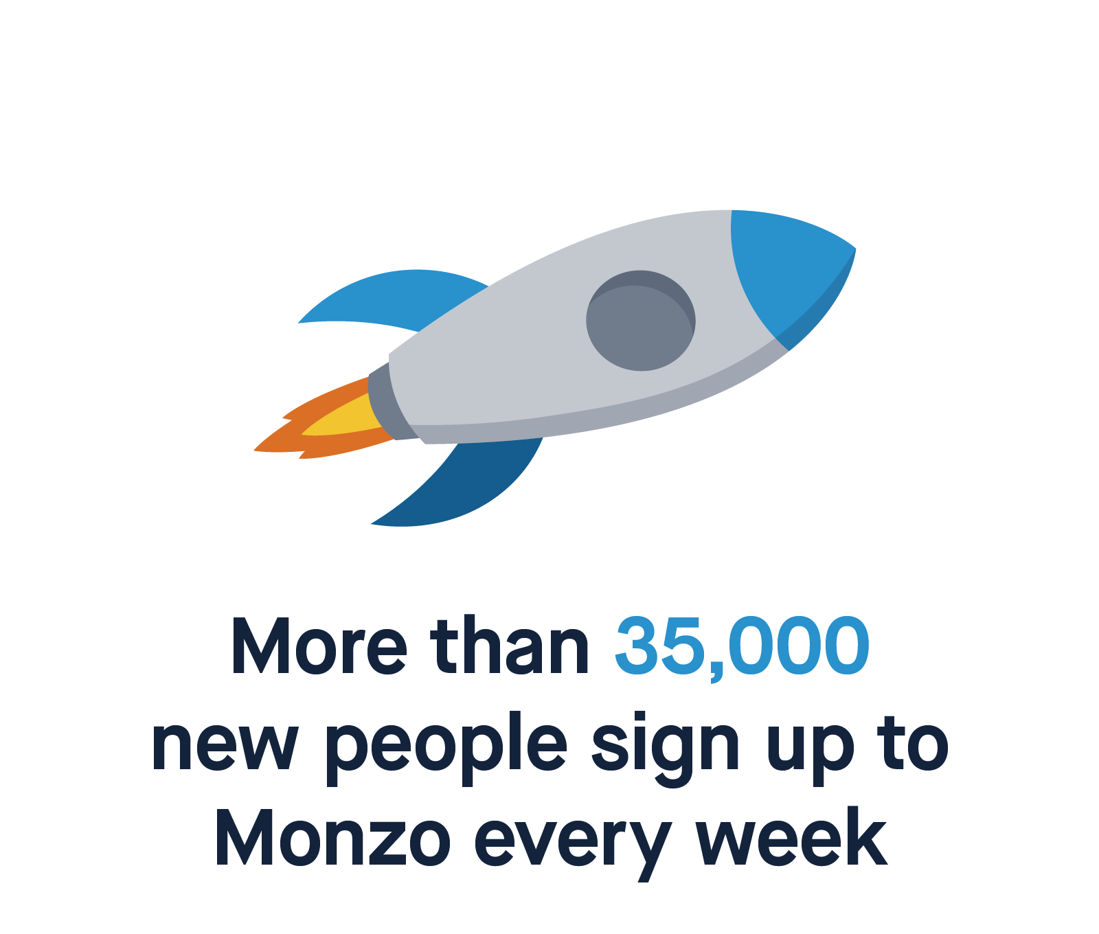 More than 35,000 new people sign up to Monzo every week