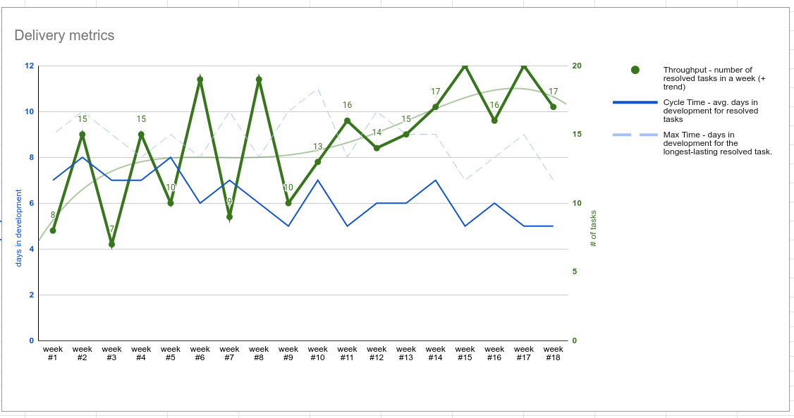 Software development metrics - delivery chart