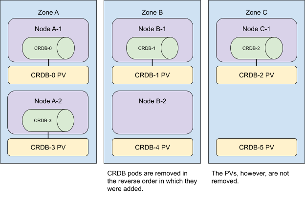 illustration of phases: scaling down pods in a multi-zone cockroachdb cluster in Kubernetes