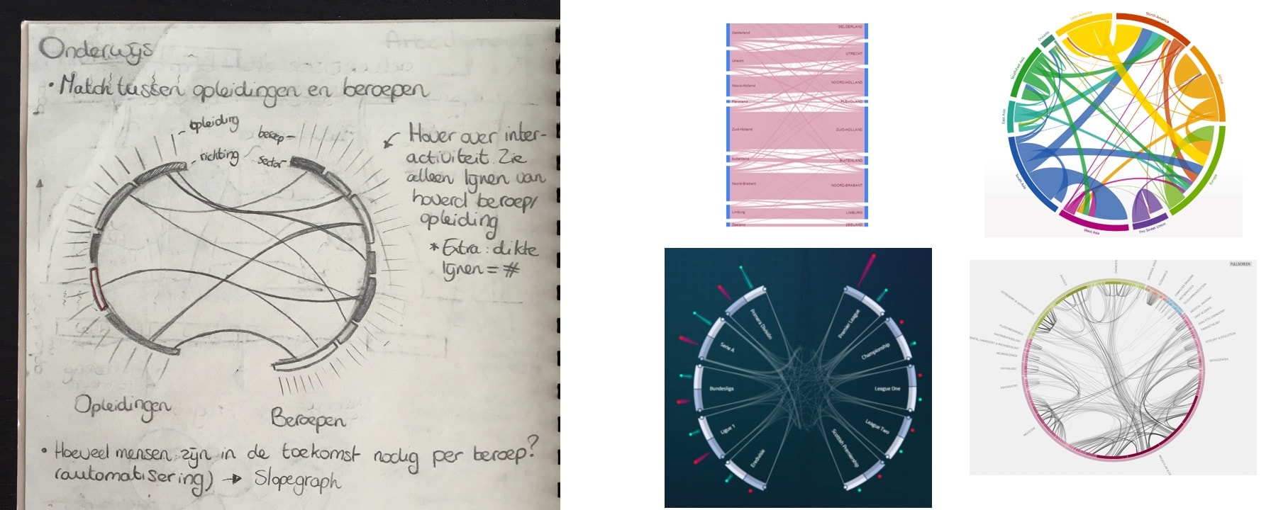 Hacking A Chord Diagram To Visualize Flow Visual Cinnamon Learn How Read Diagrams Are Graphics That Tell The Design I Had Made And Some Images Pulled From Google Show Few Things Used As Inspiration