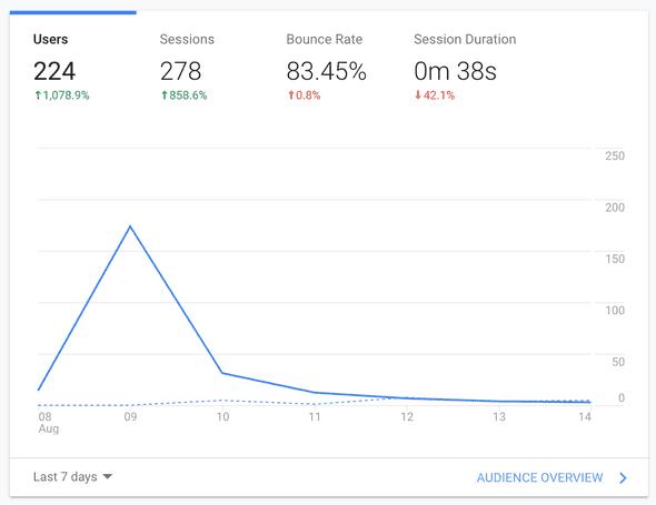 BassDrum Stats