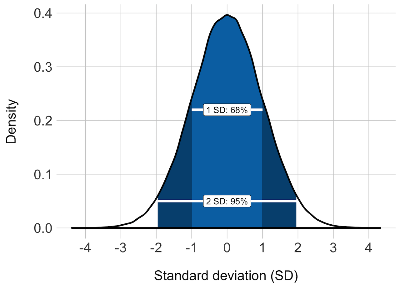 The Gganimate Package In Action Probability Theory For Example Consider Diagram Below Exploded View It Is Normally Size Of Standard Error Also Allows Us To Gauge Precision Sample Statistic And This Width Sampling Distribution Dependent On