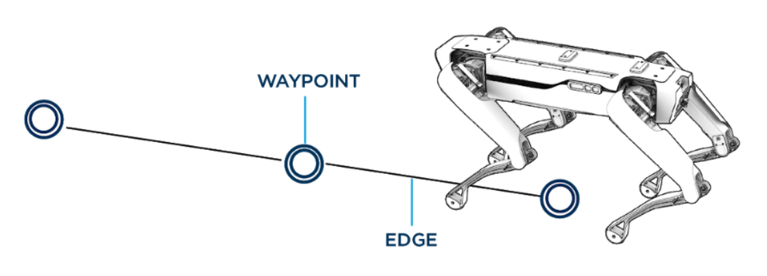 waypoints and edges