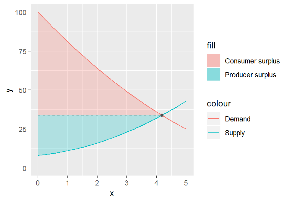 Plotting consumer and producer surpluses in ggplot2 - A blog about