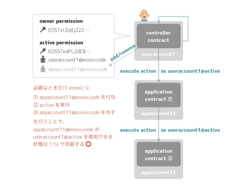 EOS acction permission 2