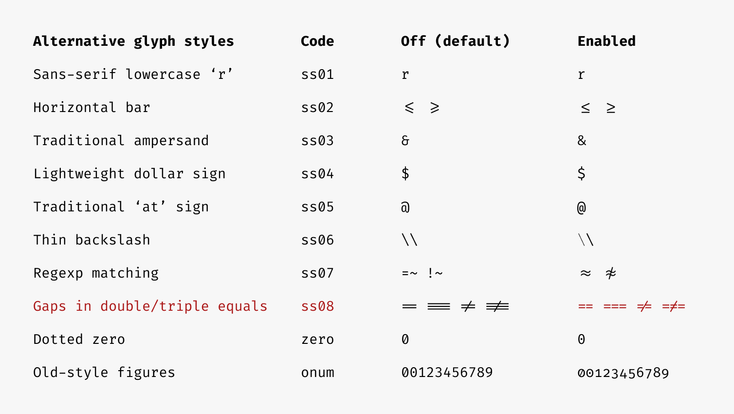 Fira Code Stylistic Settings