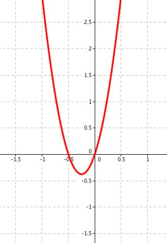 Graf funkce 6x^2+3x
