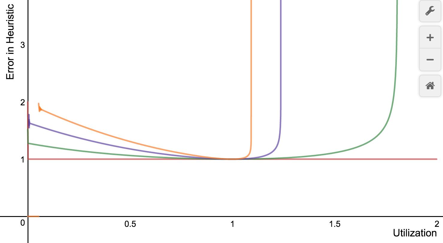 Heuristic Error as Func of Servers