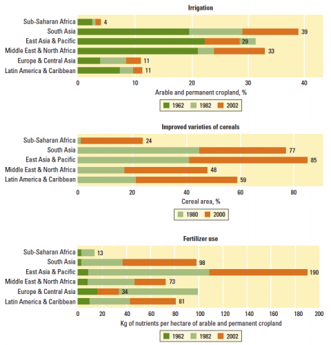 Modern inputs –Irrigation, Improved Varieties of Cereal, & Fertilizer – have expanded rapidly around the world but have lagged in Sub-Saharan Africa (1962, 1982, 2002) –World Development Report (2008)0