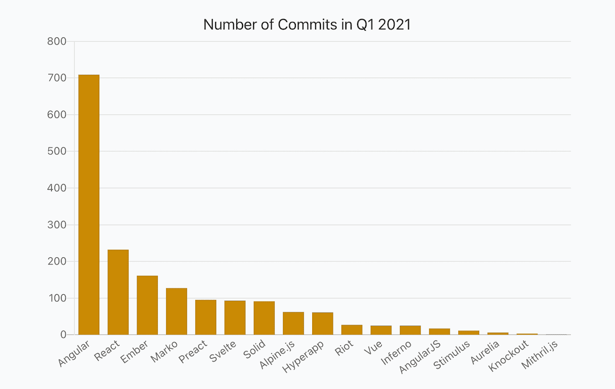 a bar chart showing numbers of JavaScript frameworks commits in Q1 2021