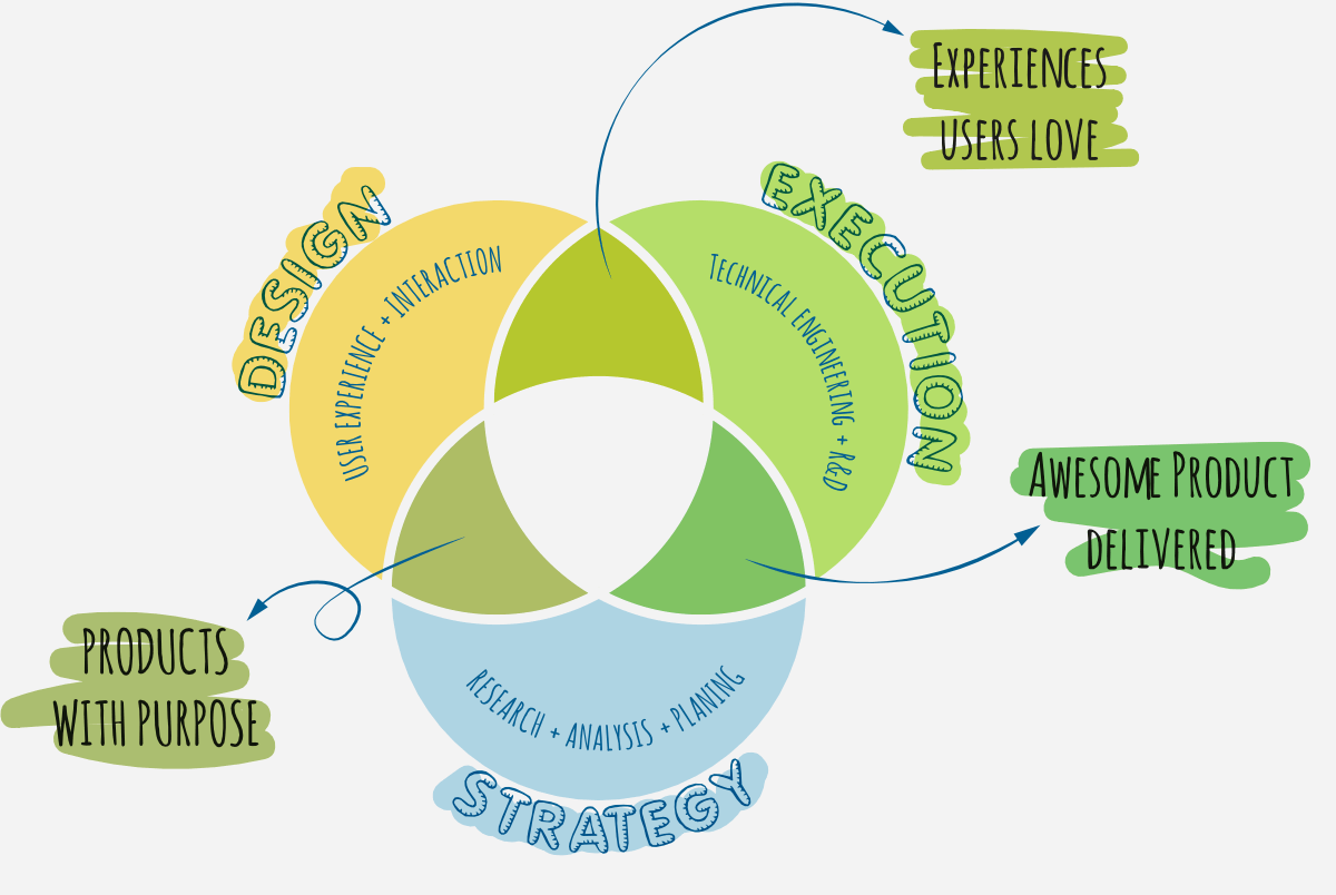 Vendiagram showing what T7Lab offers