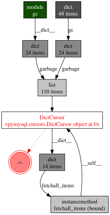 Object Graph References