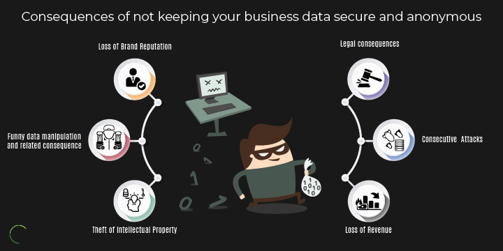 Consequences of not keeping your business data secure and anonymous