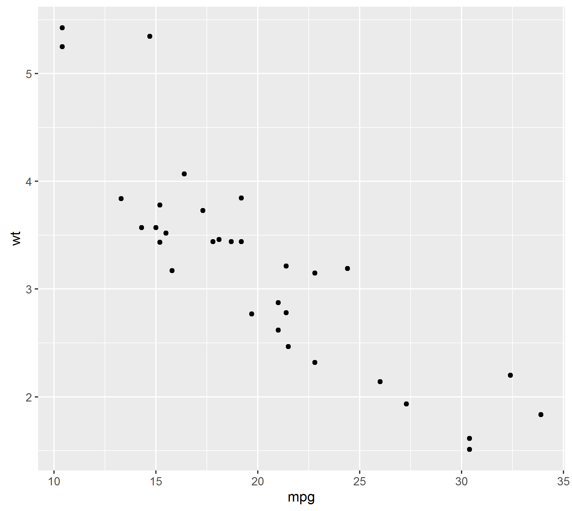 ggplot(data = mtcars, aes(x= mpg, y= wt) ) + geom_point()