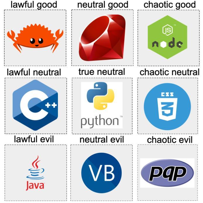 alignment chart de linguagens: lawful good: rust neutral good: ruby chaotic good: node.js lawful neutral: C++ true neutral: python chaotic neutral: css lawful evil: Java neutral evil: Visual Basic chaotic evil: PHP