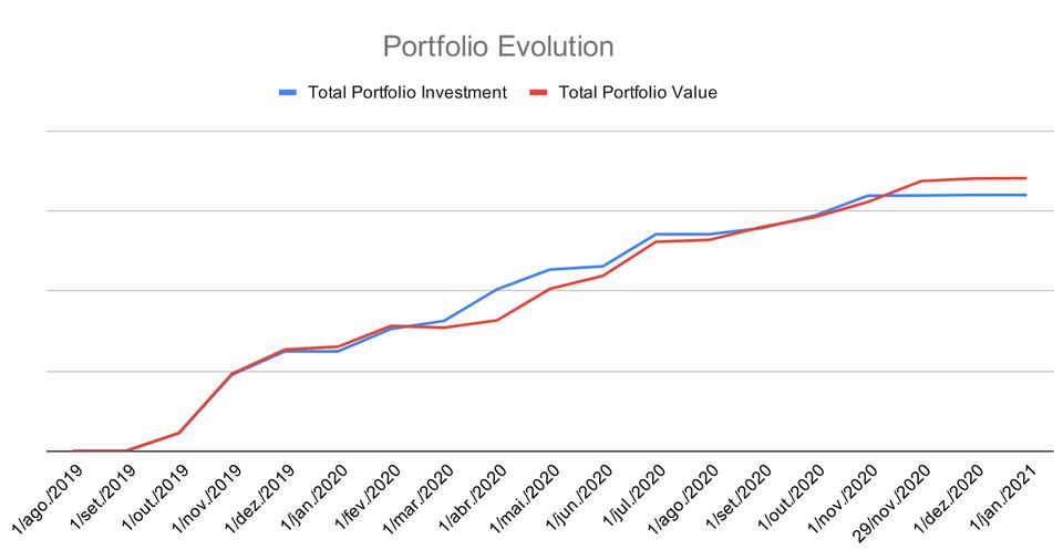Evolução do investimento e valor da carteira