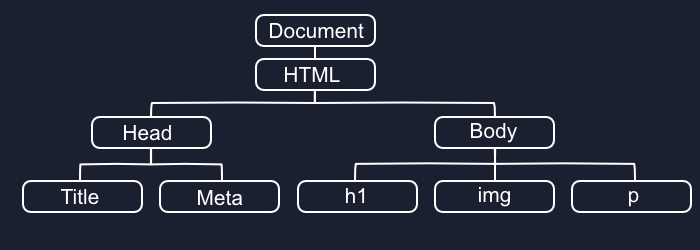 DOM Tree Diagram