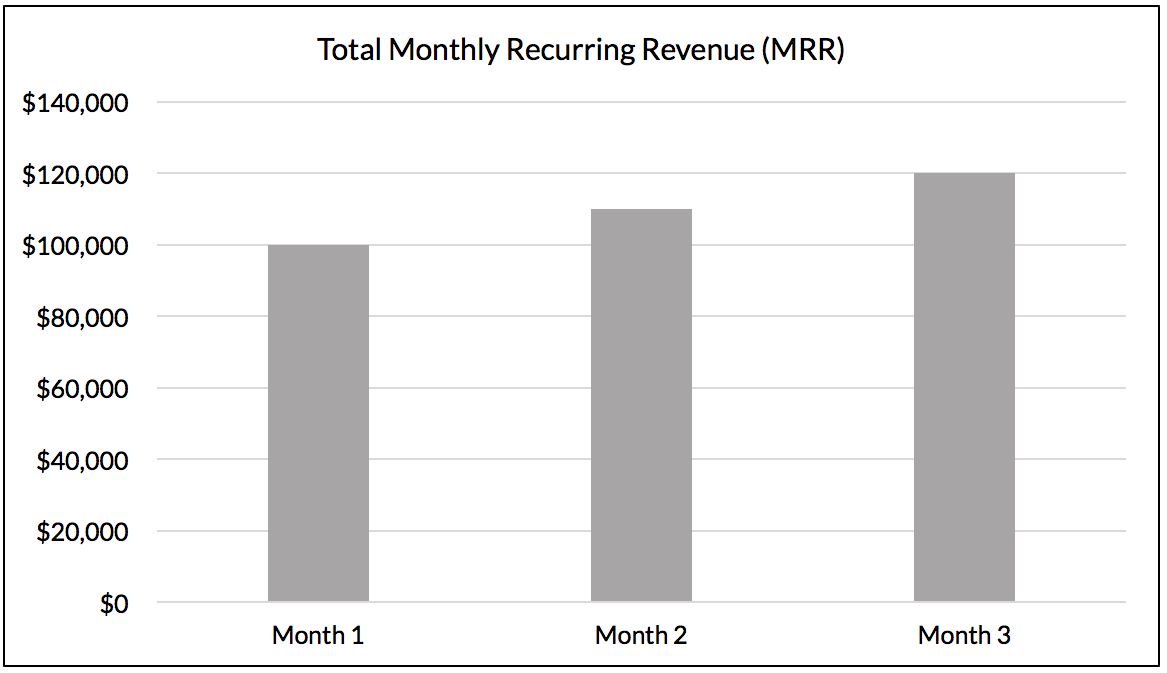 Monthly Recurring Revenue (MRR) for a fictitious SaaS company, growing from $10k to $12k.