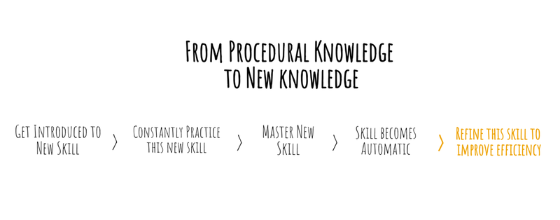 How procedural knowledge leads to new knowledge