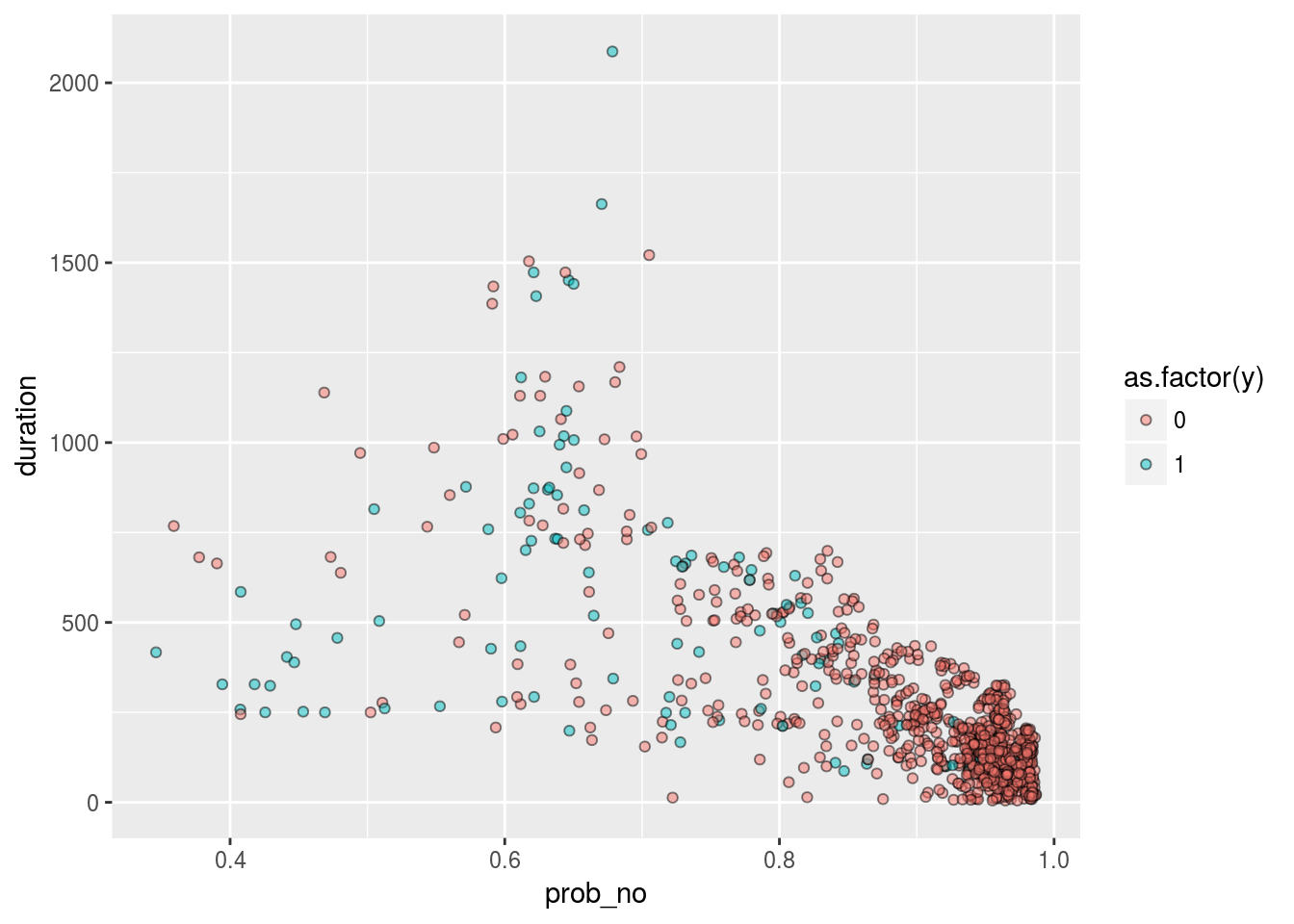 Machine learning and k-fold cross validation with sparklyr - Ed Berry