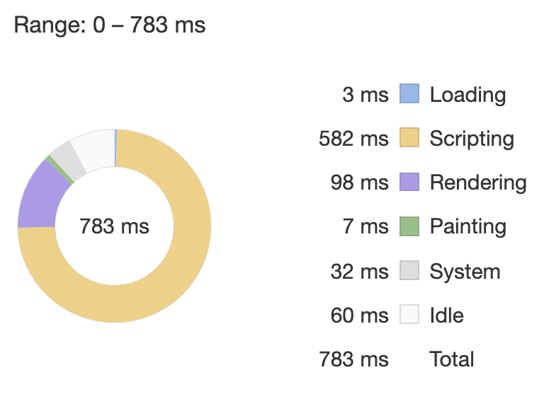 Image of CSS Modules performance