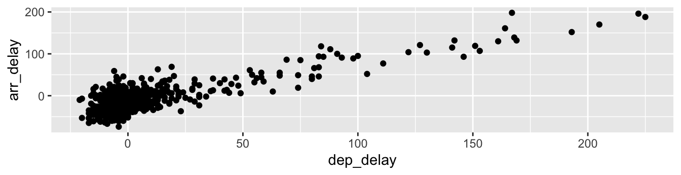 Arrival delays vs departure delays for Alaska Airlines flights from NYC in 2013.