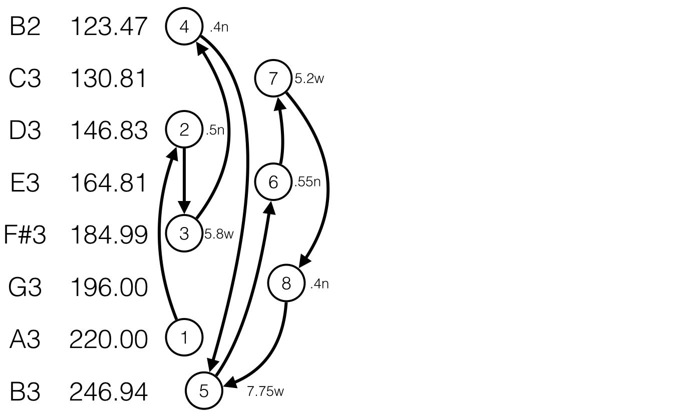 Tuning the Diatonic G Scale