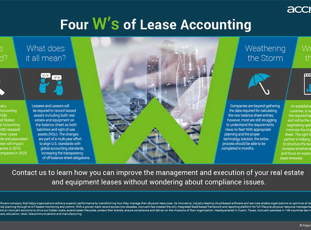 Accruent - Resources - Infographics - Four W's of Lease Accounting - Hero