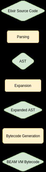 Compilation process of an Elixir program